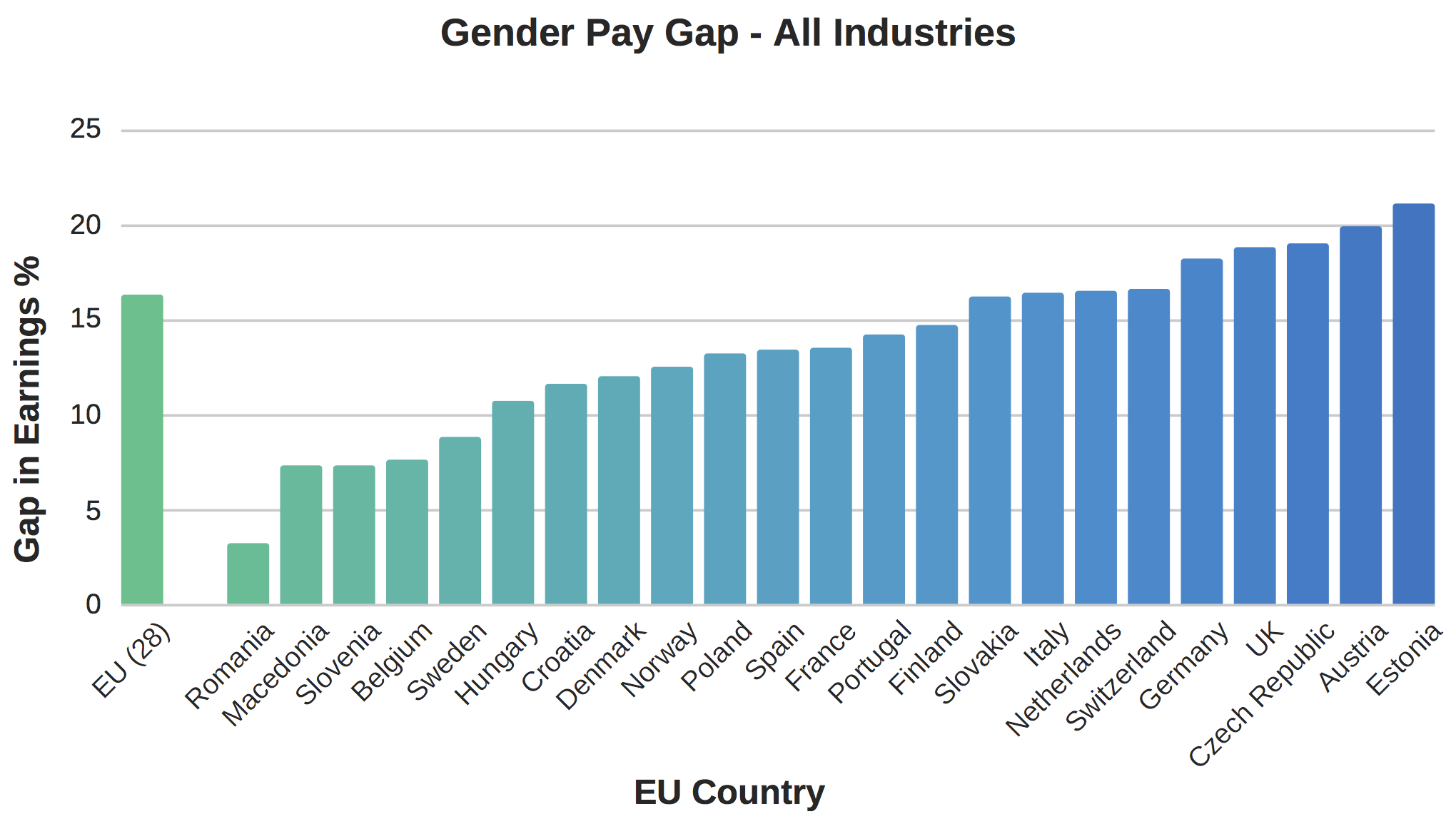 Gender Pay Gap - All Industries