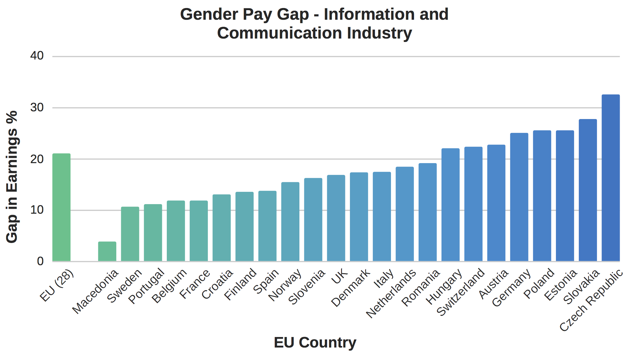 Gender Pay Gap - Information and Communication Industry