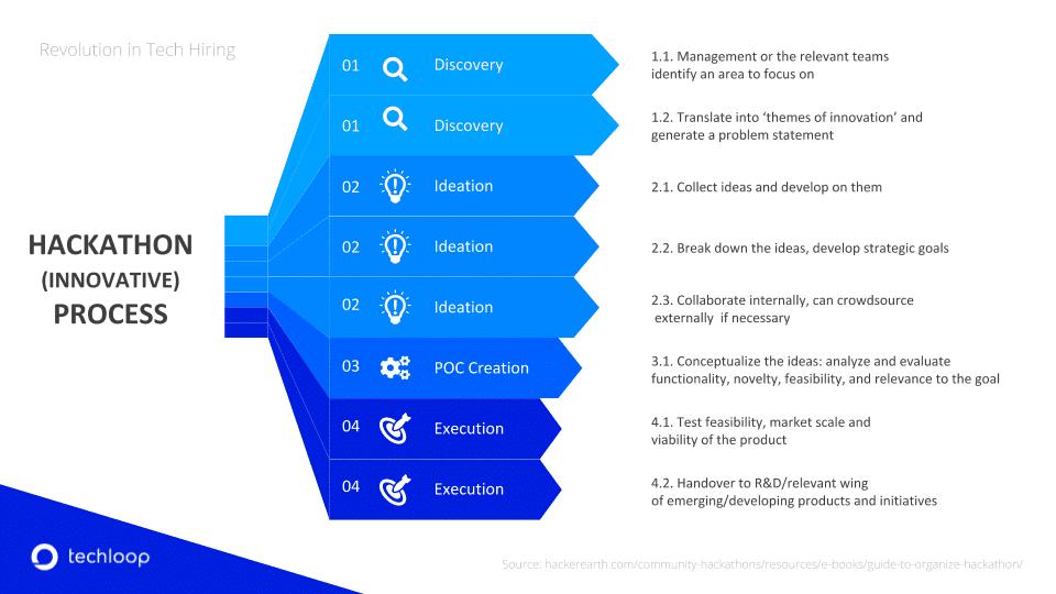 Hackathon Process