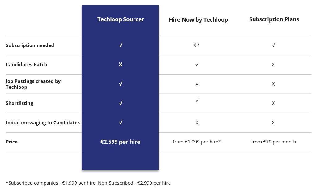 Service comparison table